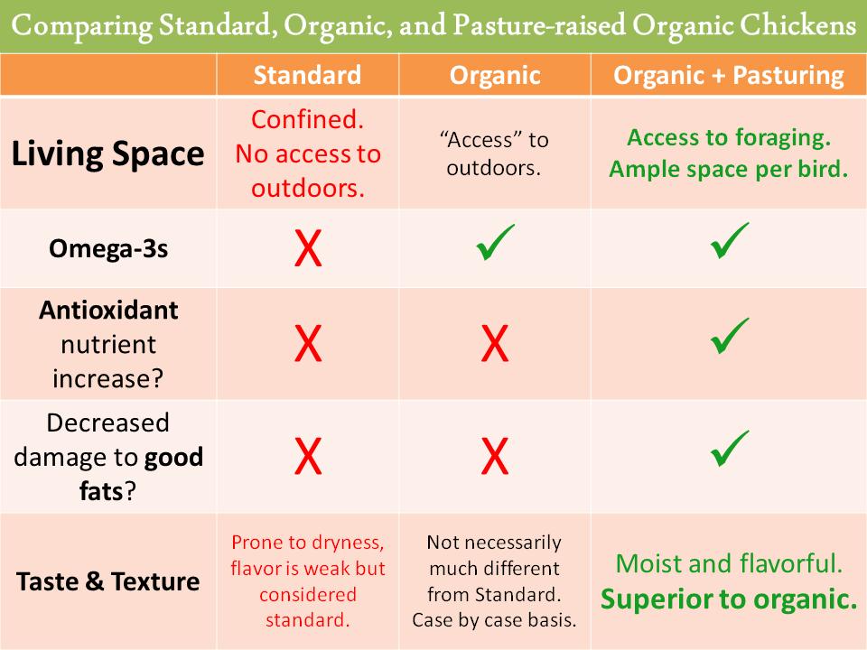 comparing standard, organic, and pasture-raised organic chicken